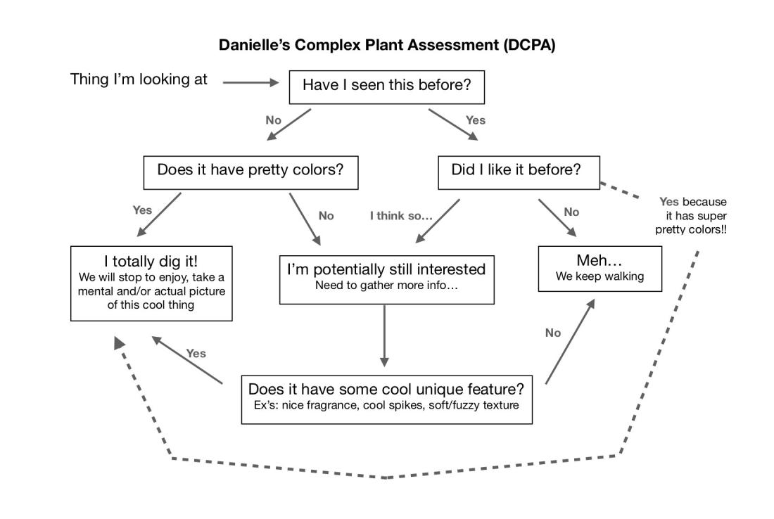 Plant flow chart